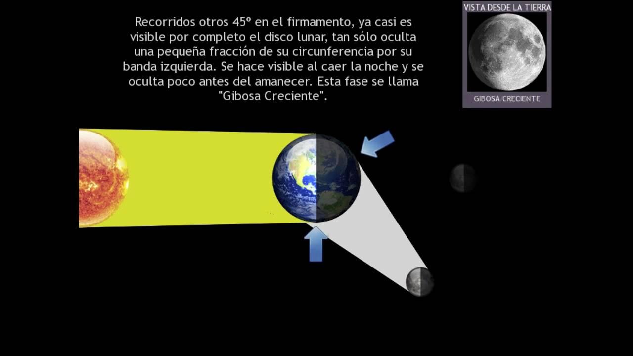 Las fases de la luna youtube for Q fase de luna es hoy