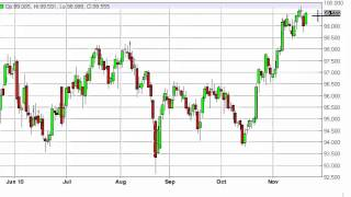 US Dollar Index Technical Analysis for November 23 2015 by FXEmpire.com