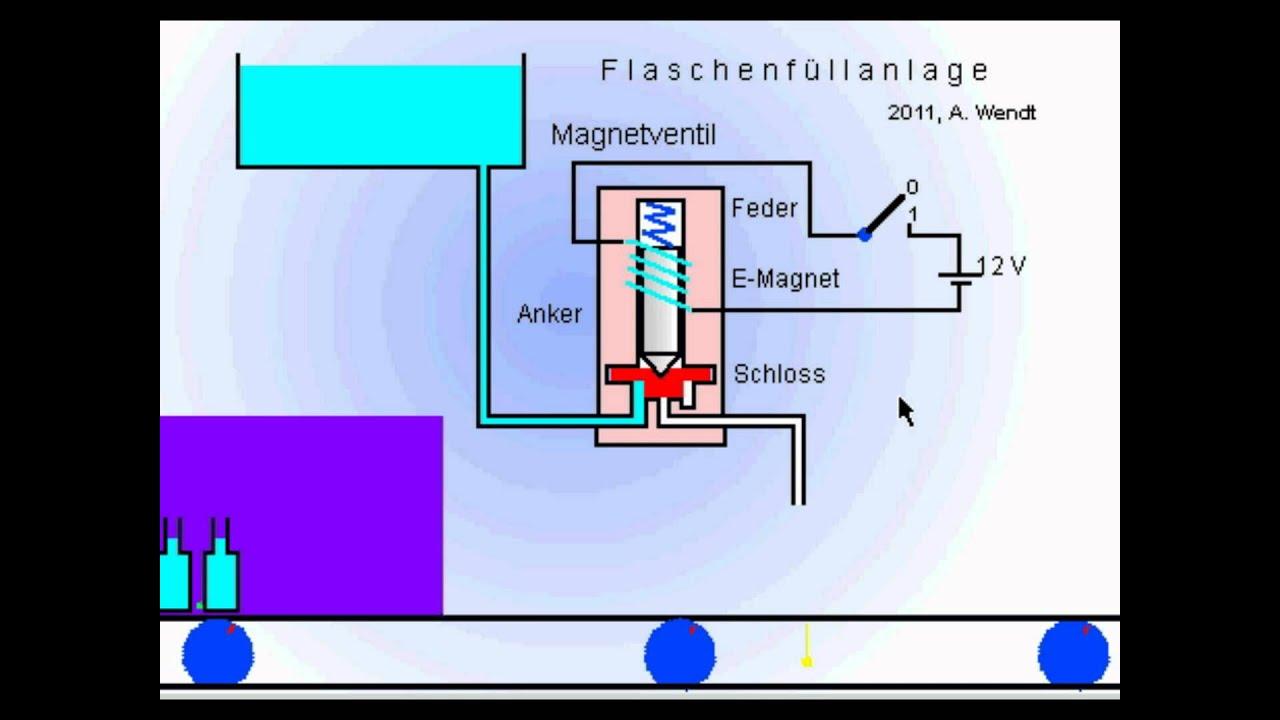 magnetventil waschmaschine funktion