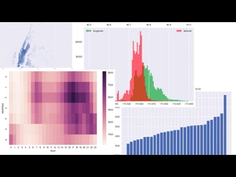 Data Analysis Of Uber Trip Data Using Python, Pandas, And Jupyter Notebook