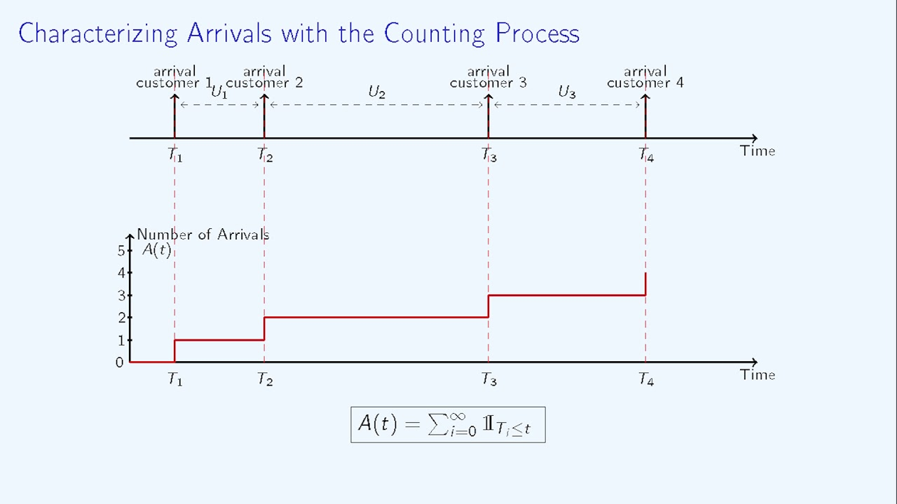 Queuing Theory - 6/Poisson Process