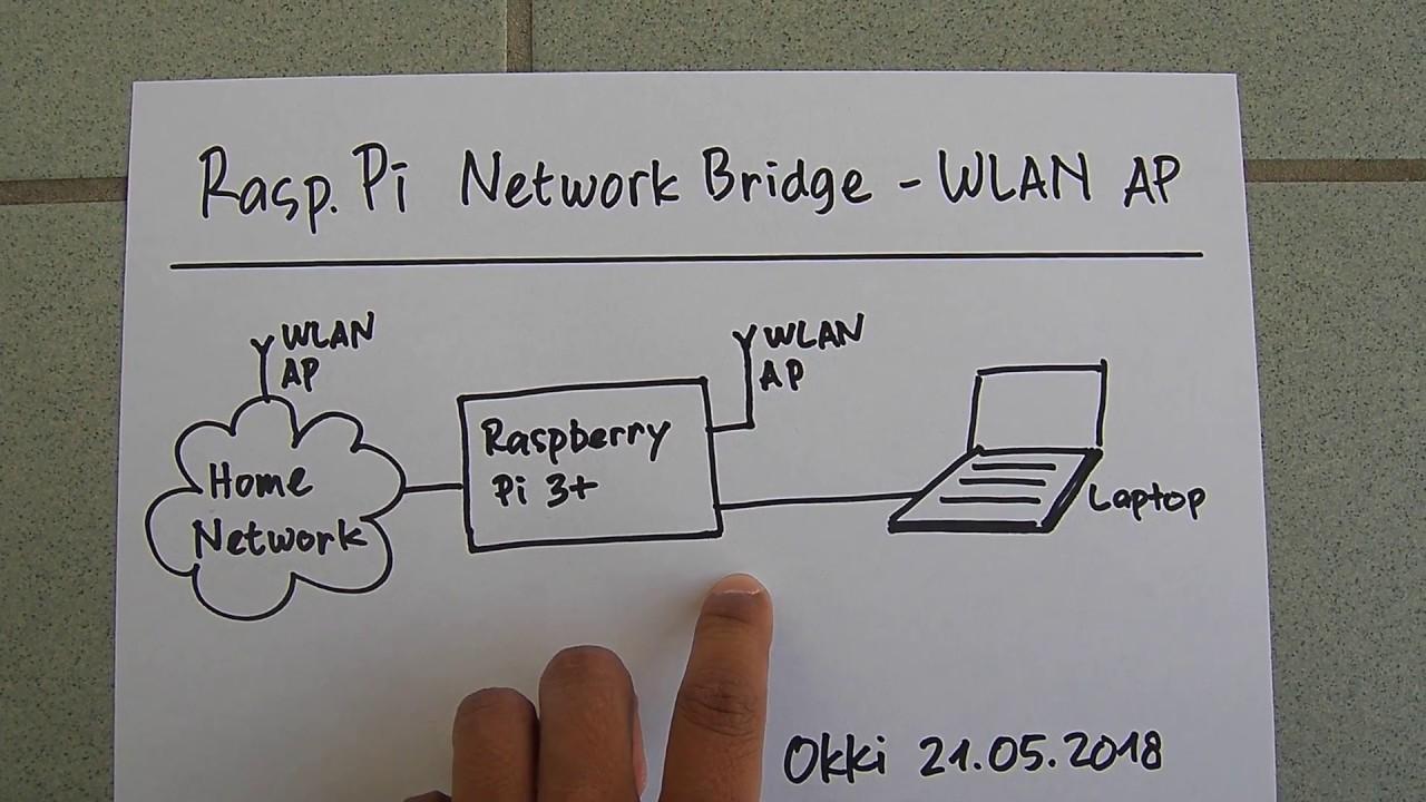 Raspberry Pi Wireless Access Point And Network Bridge Youtube