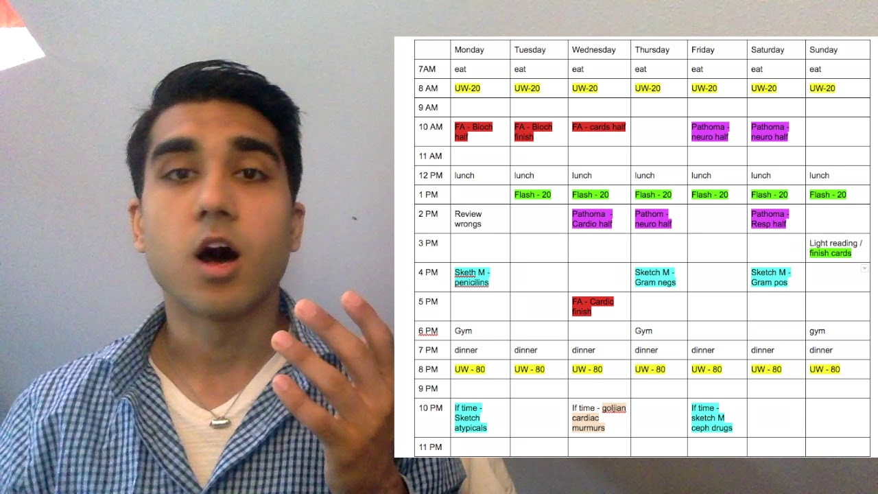 USMLE Step 1 Study Schedule - Scored 250+