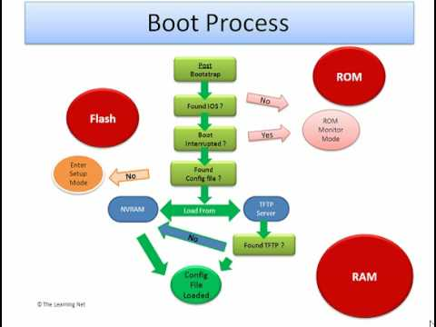 xyz network startup sequenceCisco Router Boot Process Steps Diagram And Different Memories #20