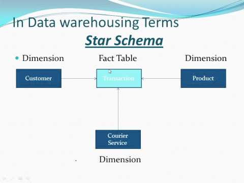 Datawarehousing Concepts Basics (Fact and Dimension Table)
