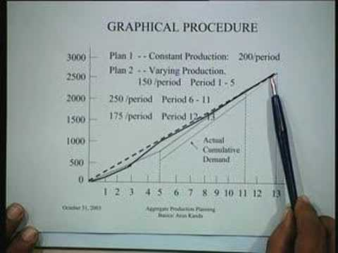 Lecture - 36 Aggregate Production Planning: Basic Concepts