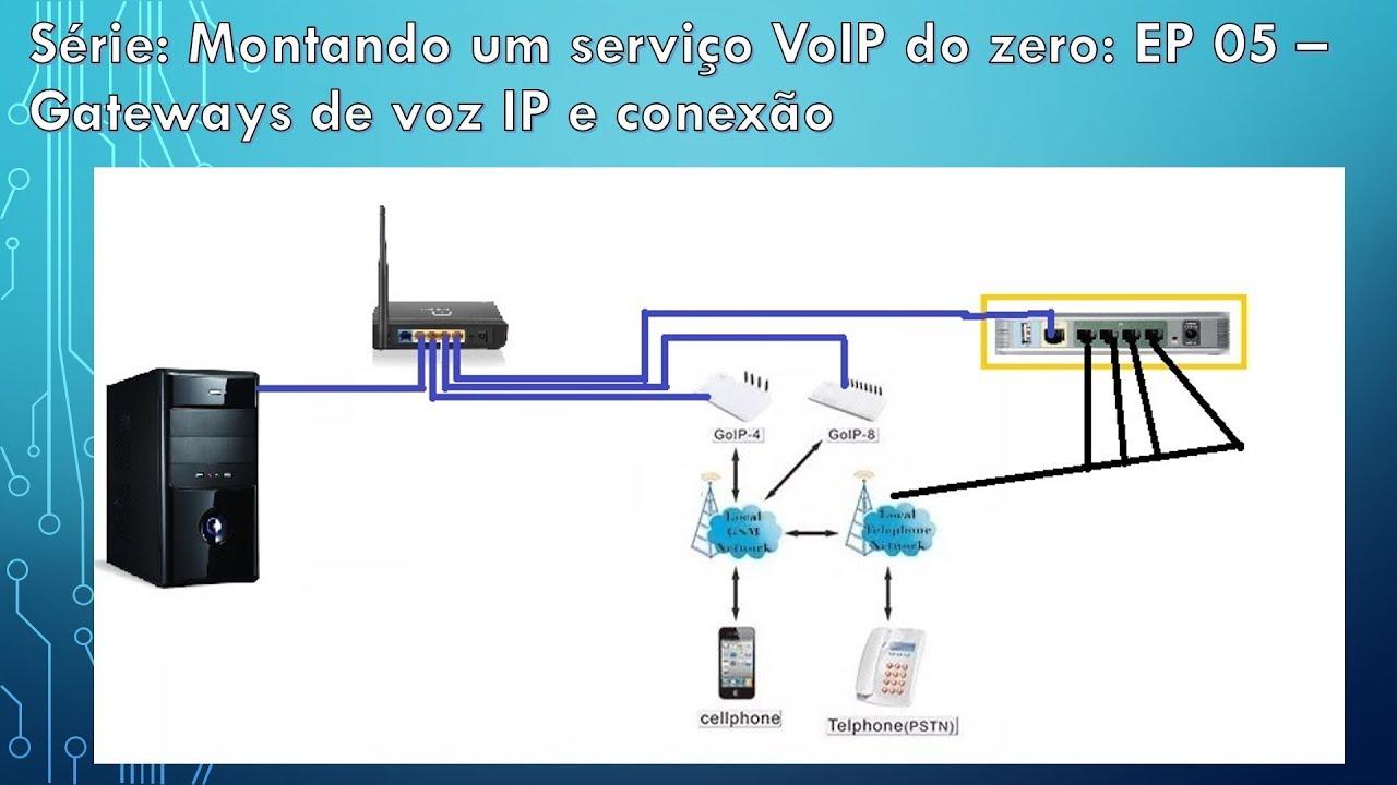 Srie montando um servio voip do zero ep 05 gateways de voz ip srie montando um servio voip do zero ep 05 gateways de voz ip e conexo ccuart Images