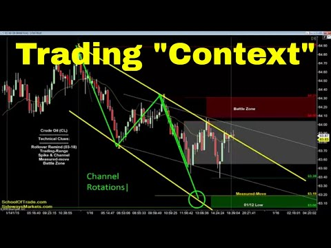"Trading with ""Context"" 
