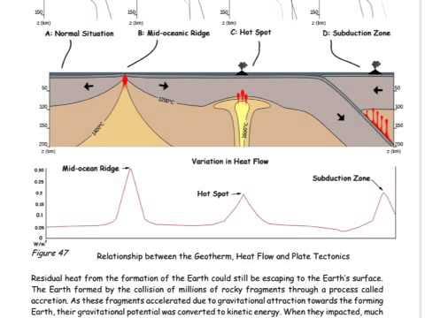 Earth\u0027s Heat Flow - YouTube