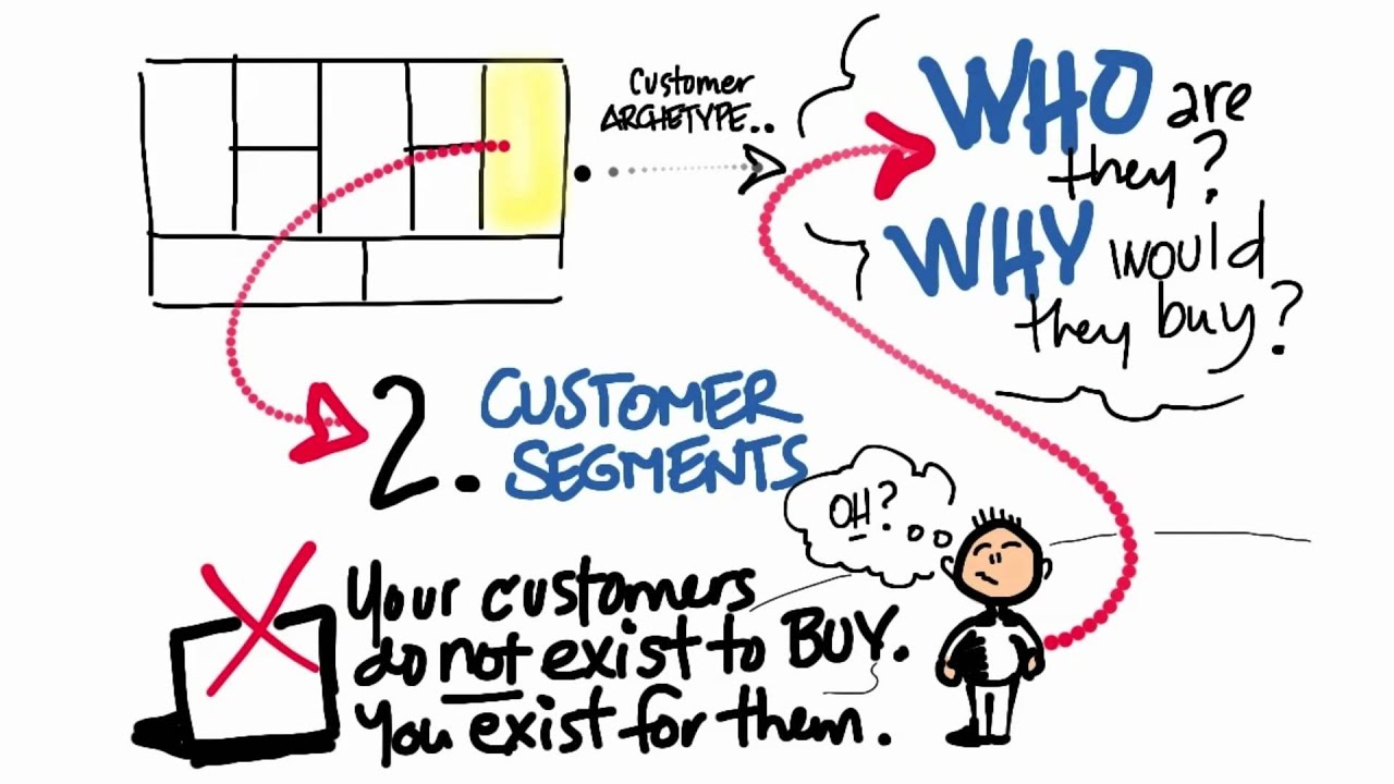 Bus. Model Canvas Customer Segments - How to Build a Startup