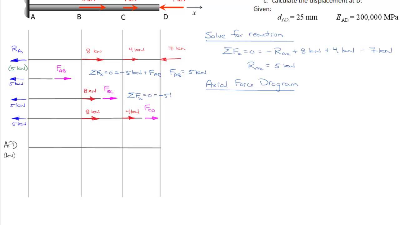 Axial Force Diagram (Sections)  YouTube