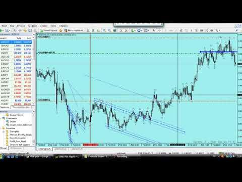 Лучшие сигналы форекс для входа в рынок