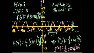 Разновидности тригонометрических графиков