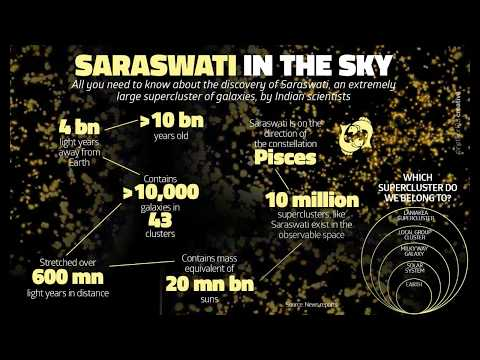 Brief Explanation of Saraswati , a Supercluster of Galaxies Latest research