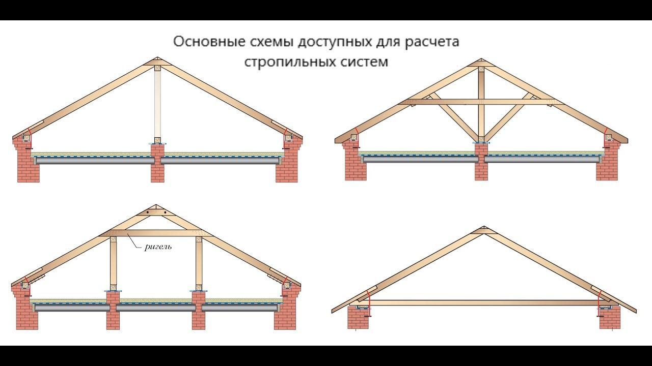 Подробный пример расчета стропильной системы (ExWood)