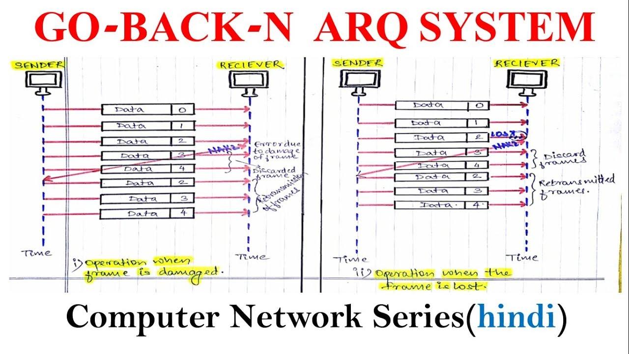 medium resolution of go back n arq system computer network series