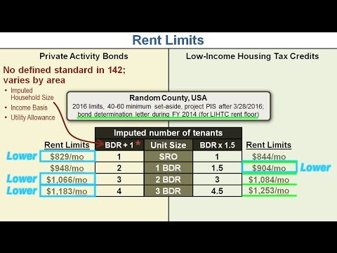 Private Activity Bond vs LIHTC Rent Limits for Affordable Housing Properties