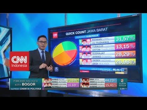Hasil Quick Count Sementara Pilkada Jabar 2018