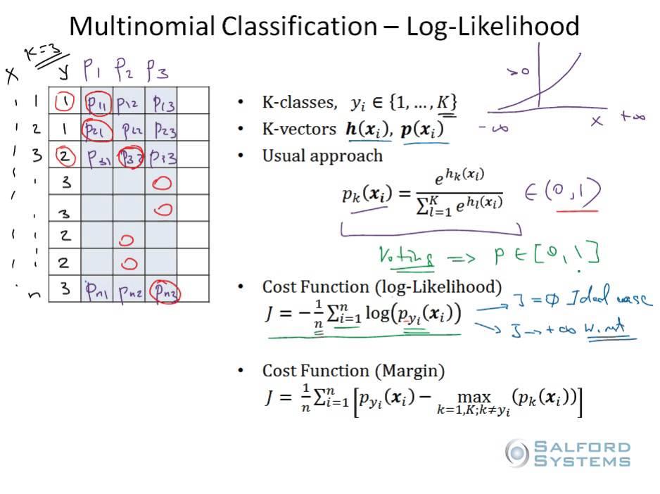 Part 10: Multinomial Classification- Log Likelihood