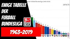 Ewige Tabelle der Fußball Bundesliga (1963-2019) - Statistik Gesamtpunkte nach Jahren