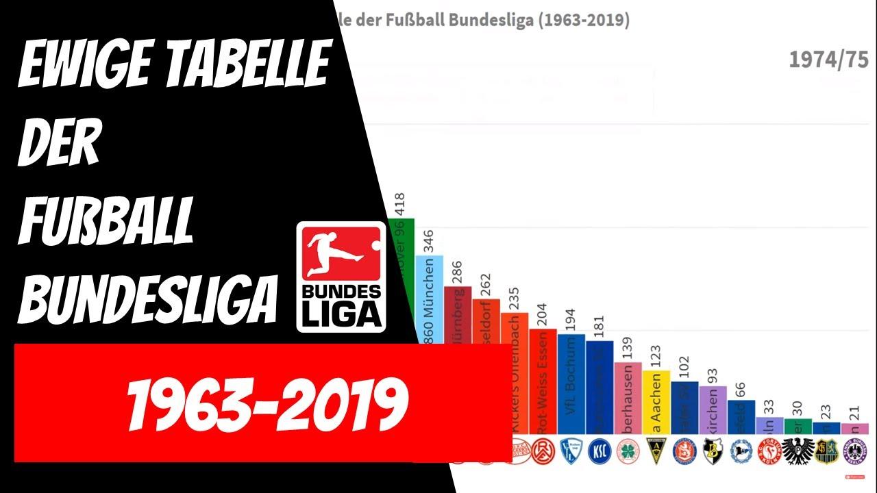 Ewige TorschГјtzenliste Der Bundesliga