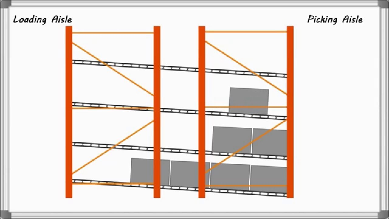 carton flow rack total warehouse tutorials with reb storage systems