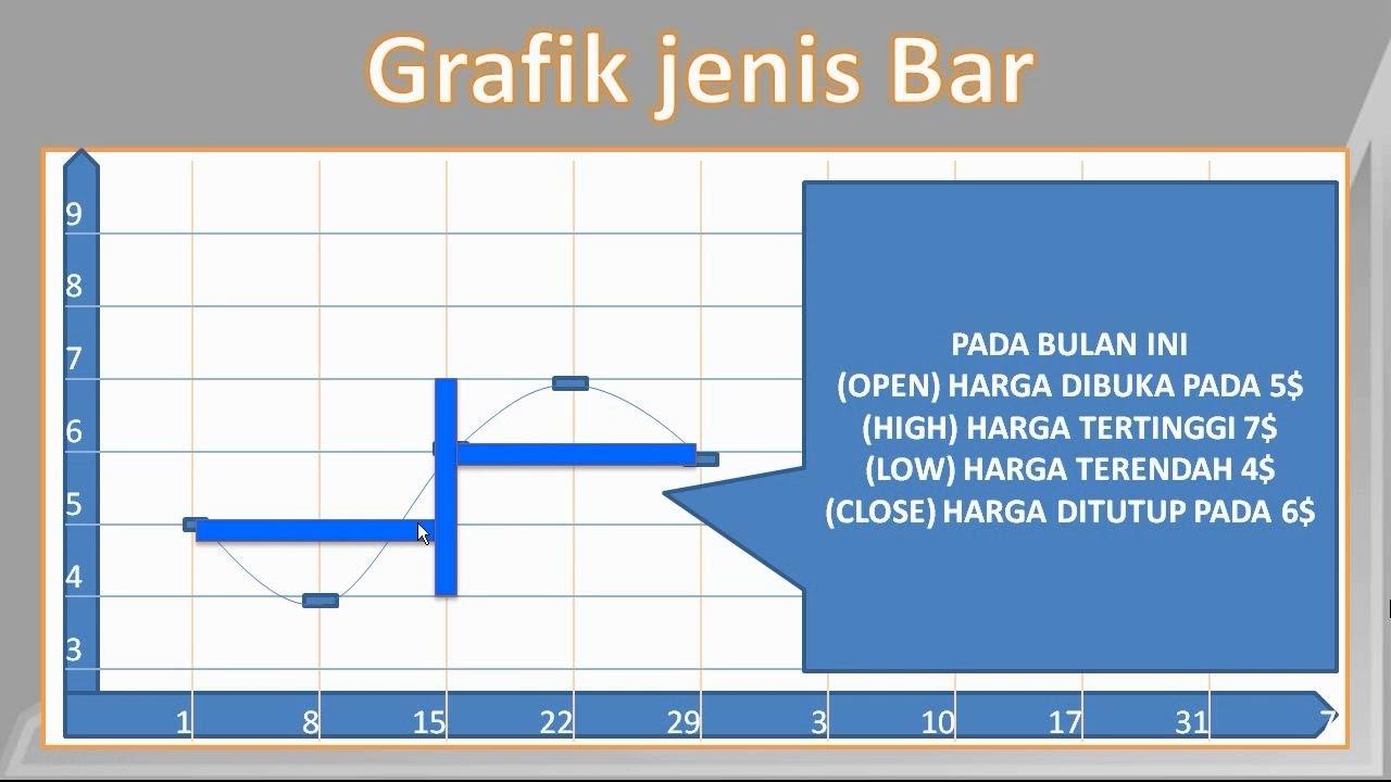 Bagaimana membaca grafik forex