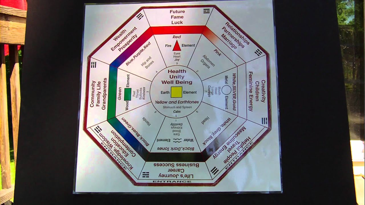 The bagua the feng shui floor plan youtube for Blueprint your house