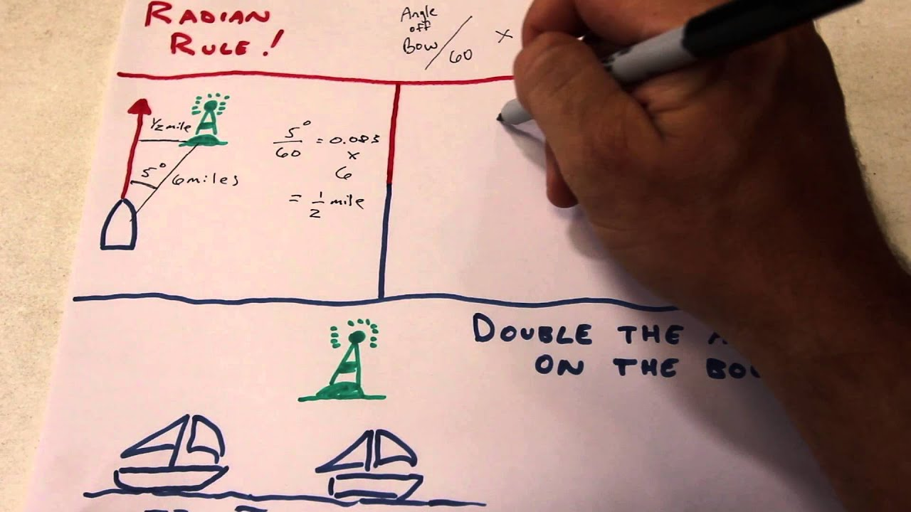 The Radian Rule And Doubling The Angle On The Bow
