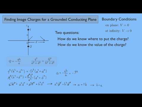 (Electricity and Magnetism 2) Finding Image Charges for a Grounded Conducting Plane