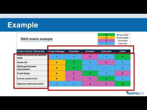 What Is RACI Matrix? PMP Exam Tip