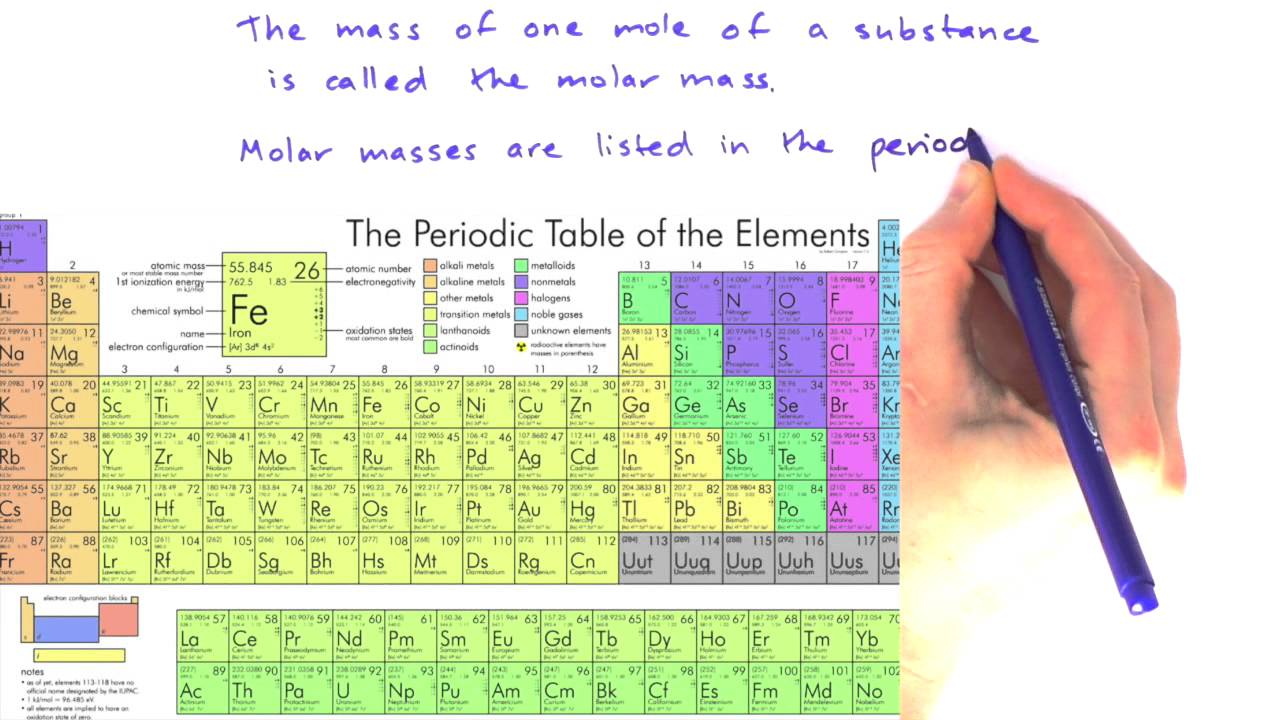 Molar Mass Puzzle for Review or Assessment by Science from ... |Molar Mass Science