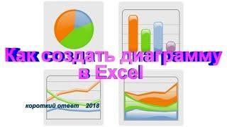 Как сделать диаграмму в Excel (Эксель)