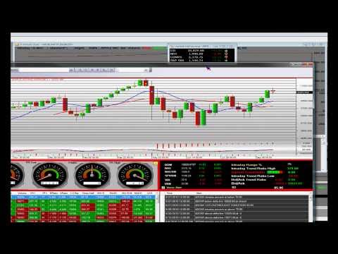 Understanding Technical Analysis on the Dow Jones Index Part 3