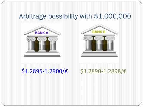 Currency Arbitrage with Bid-Ask Quotes