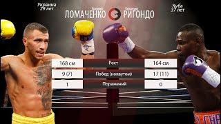 Василий Ломаченко - Гильермо Ригондо ( Полный обзор боя )