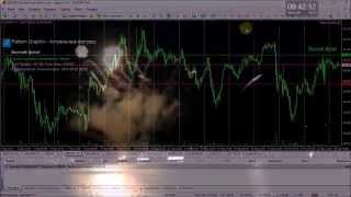 Индикатор графических фигур Pattern Graphix