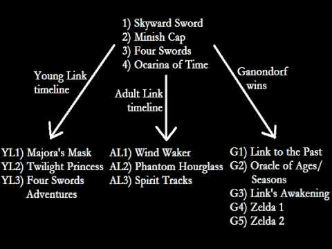 hyrule hysteria official zelda timeline rant part 1 youtube
