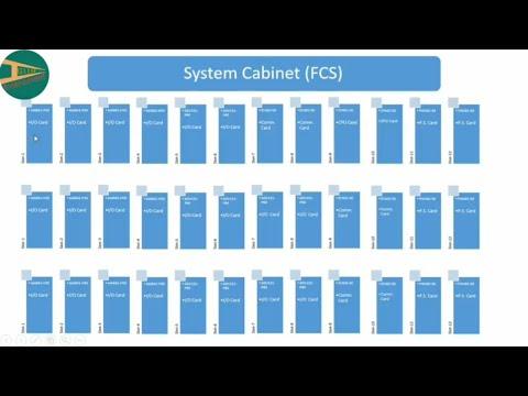 Yokogawa DCS System cabinet Detailed study in Hindi | Instrument Guru