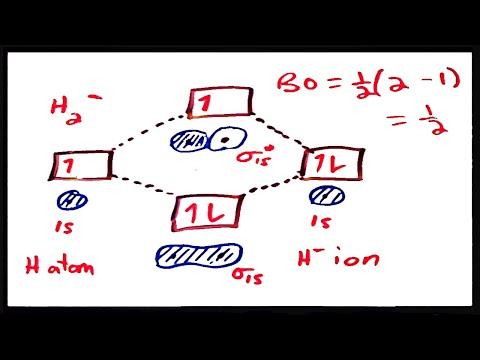 Molecular Orbital Theory III:  Bond Order and Stability