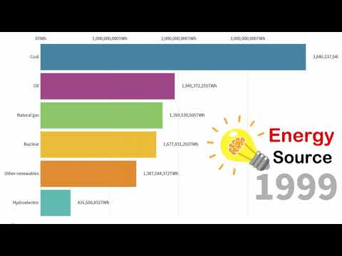 World Energy Production by Source 1971- 2019 🚡