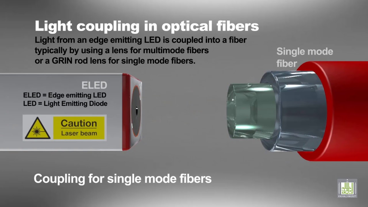 Light Coupling In Optical Fibers Youtube