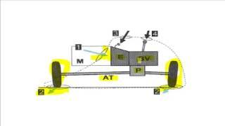 L observation du systeme de transmission#10#