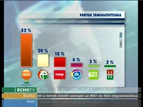 Jelentős fölénnyel vezet a Fidesz-KDNP - Echo Tv