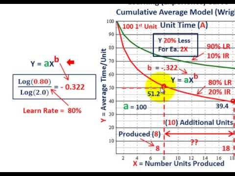 Learning Curve Analysis (Applied Solution Using Cumulative Average Time Model To Calaculate Costs)