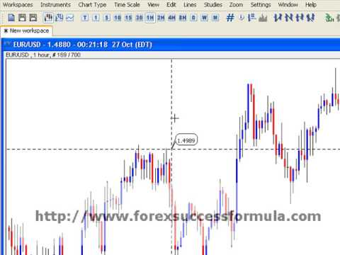 Test your forex strategy