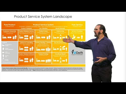Circular Business Models 1 - Types of Product Service System