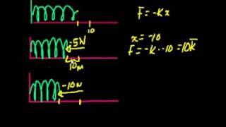 Yaylar ve Hooke Kanunu (Fizik)