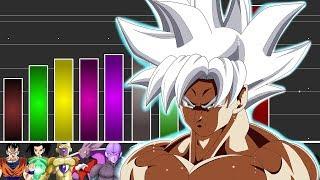 Power Level: Top 11 stärkste Kämpfer des Turniers   Dragon Ball Super