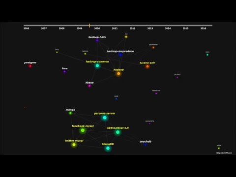 Open Source Data Community Visualization